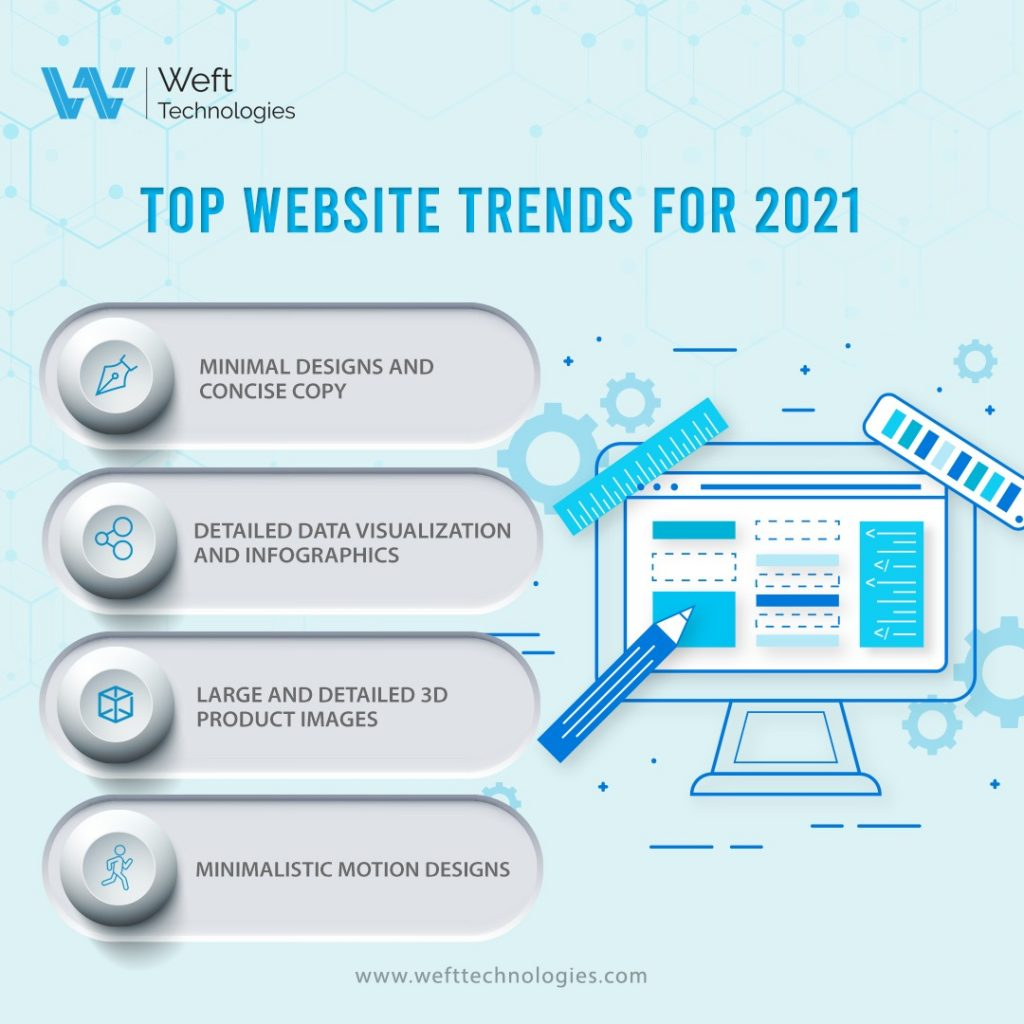 Top Web Trends 2021